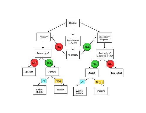 4 Tense Chart