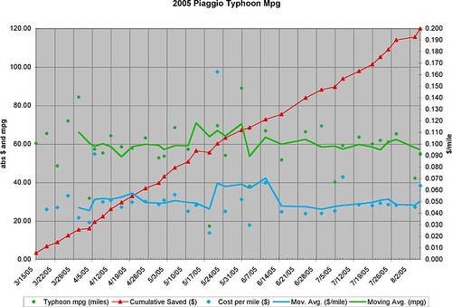Piaggio Typhoon Mileage Graph