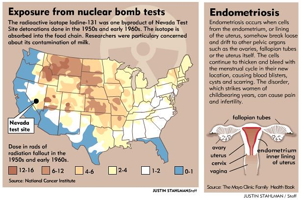 Exposure from nuclear bomb tests