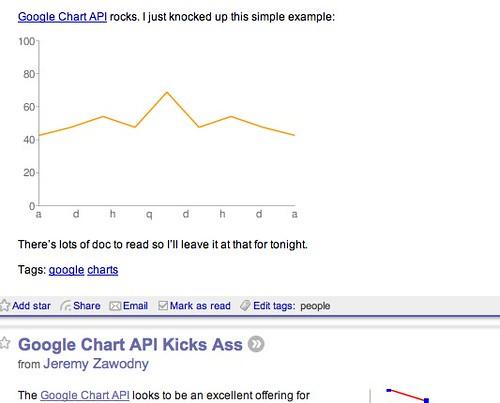 Everyone Loves the Google Chart API