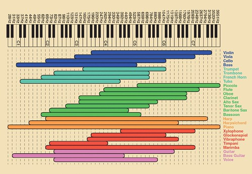 Frequency chart | by Ethan Hein