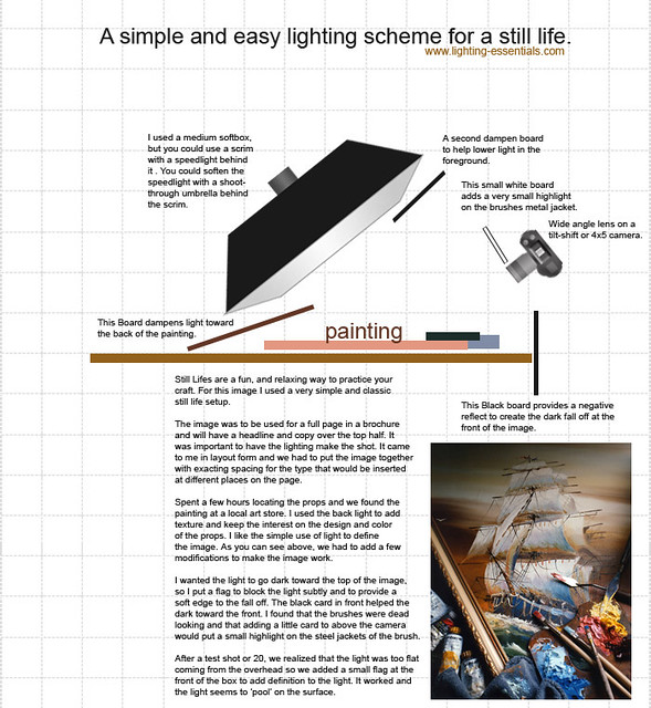 Outstanding Boat Painting Still Life Lighting Diagram This Lighting Di Flickr Wiring Cloud Strefoxcilixyz
