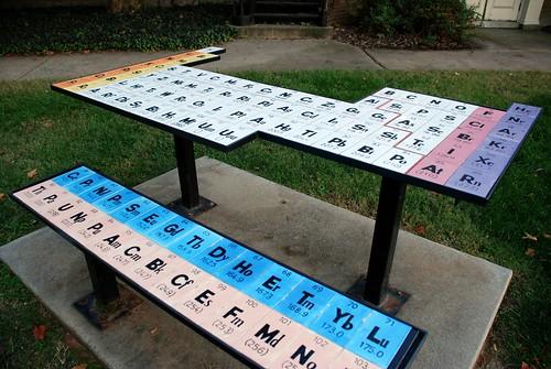 chemistry periodictable 333views 15challengeswinner