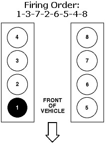 cylinder chevy firing order on 1999 ford f 150 4 6l v8 engine5 4l firing order diagram data wiring diagramford triton v8 firing order the plug numbers and