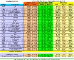 2008-07-15 Dow Jones Industriales respecto a máximos 2003-2008