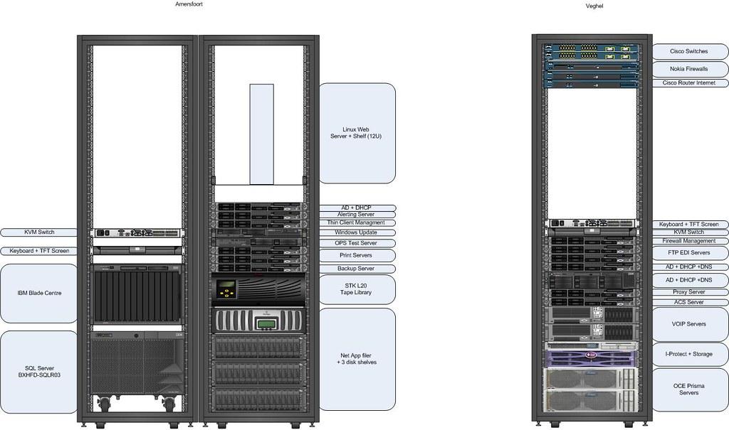 Rack Plan | Conceptual rack plan for our server move