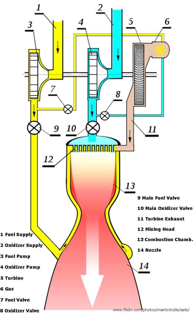 Liquid Fuel Rocket Engine, Diagram | The Diagrams shows the … | FlickrFlickr