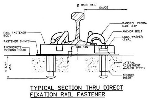 Direct Fixation Track Fastener Diagram (from Red Line Trac