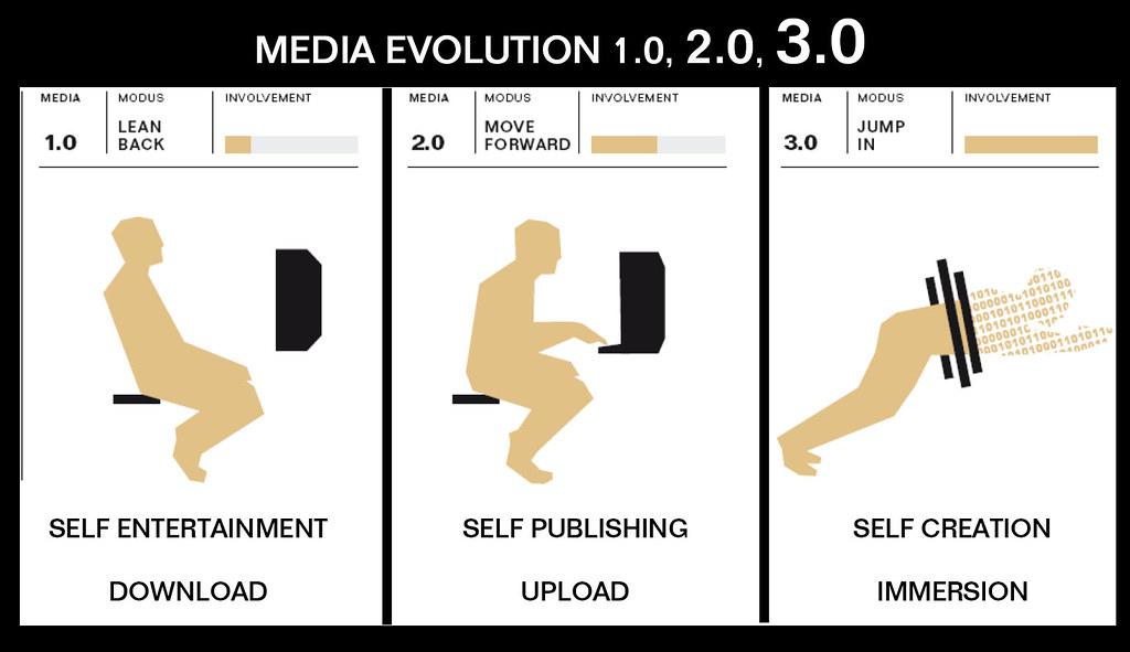 Media 3.0