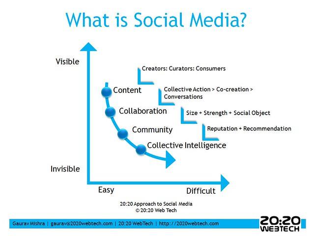 New Social Media 2020 2020 Social Media Approach | Gaurav Mishra | Flickr