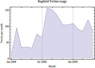 Ragfield Twitter usage | by ragfield