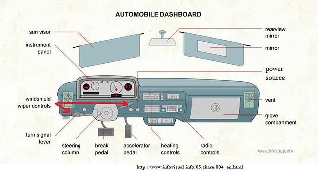 AUTOMOBILE DASHBOARD components labeled | Mike Yonge | Flickr
