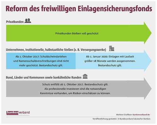 Reform_Einlagensicherungsfonds | by Bankenverband - Bundesverband deutscher Banken