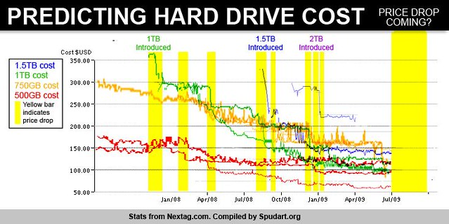 Predicting hard drive cost: price drop coming? | This graph