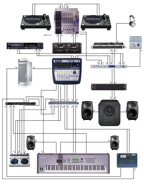 Wiring Diagram Dj Studio Wiring Diagram Of All Gear For Sa Dane