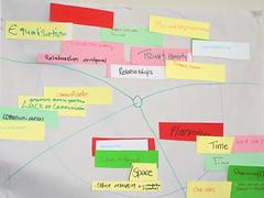 Development Works facilitates Mamelani's strategic planning | by Development Works Photos