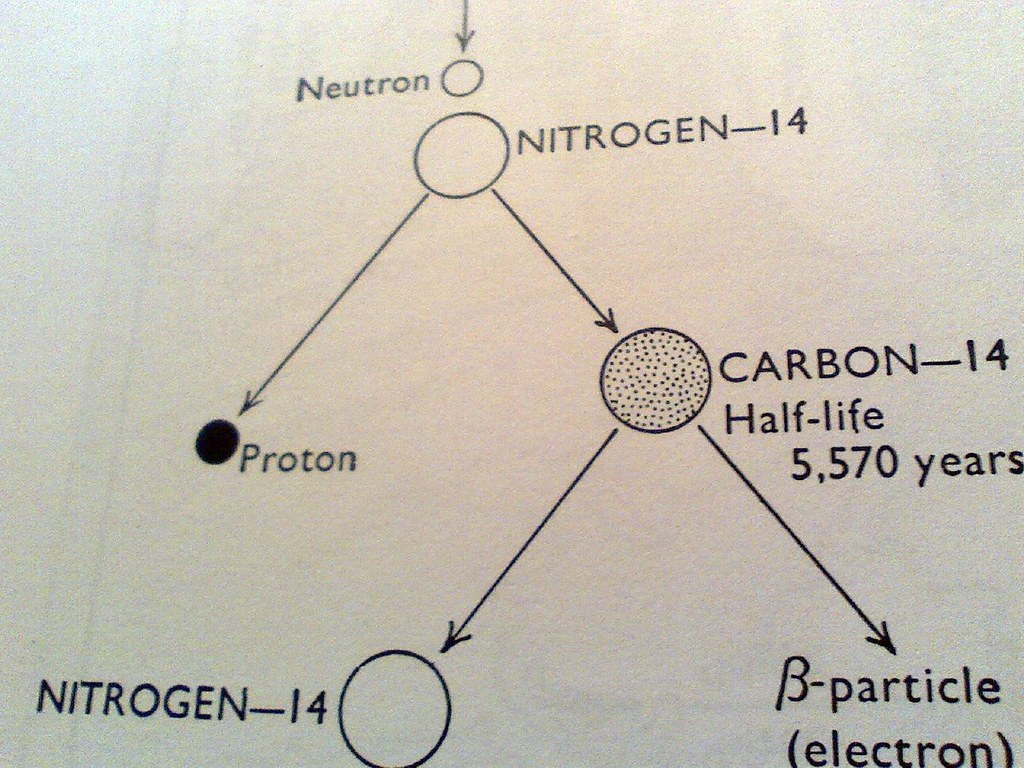 The mode of origin and the radioactive decay of radio-carbon (carbon 14) #fb