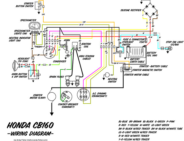 CB160 wiring diagram   Scanned and colorized. Might be of he…   FlickrFlickr