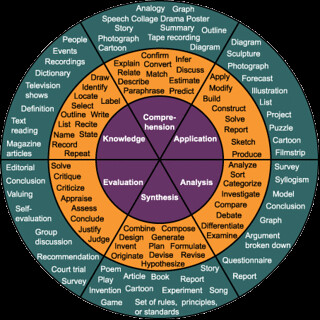Bloom's Taxonomy as a wheel | by dougbelshaw