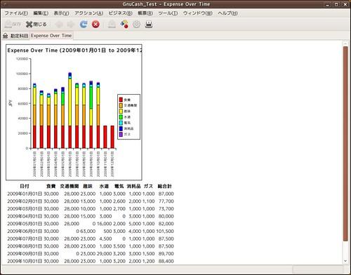 GnuCash_費用棒グラフ表示レベル3 | by chocokanpan