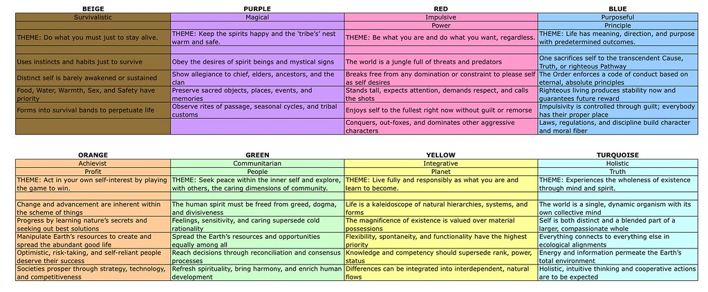 Basic Theme, Characteristic Beliefs and Actions of vMemes | Flickr