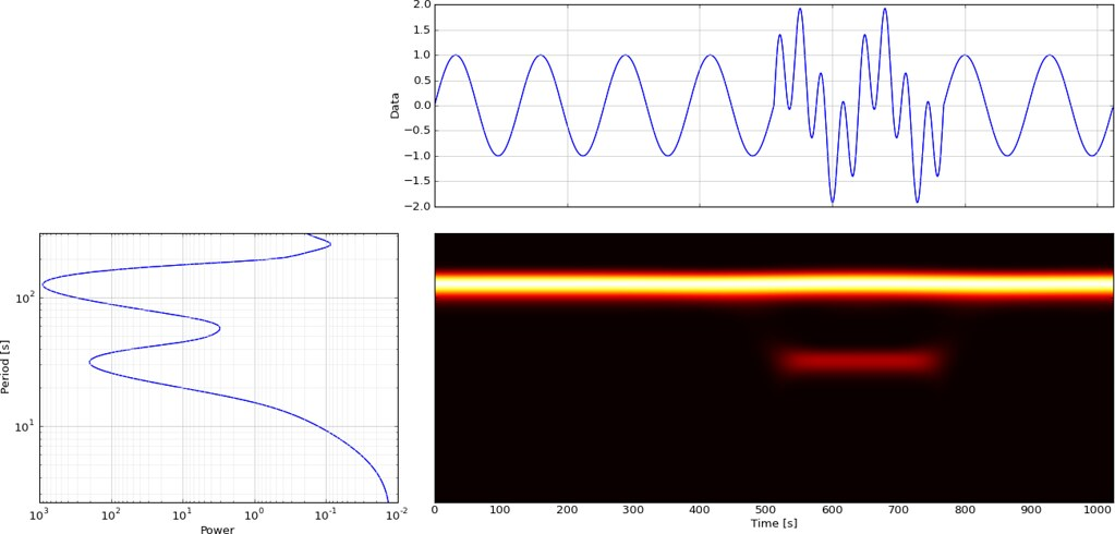 Complex Morlet wavelet magnitude scalogram   Using Wavelets