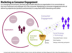 Marketing as Consumer Engagement   by stefanomaggi