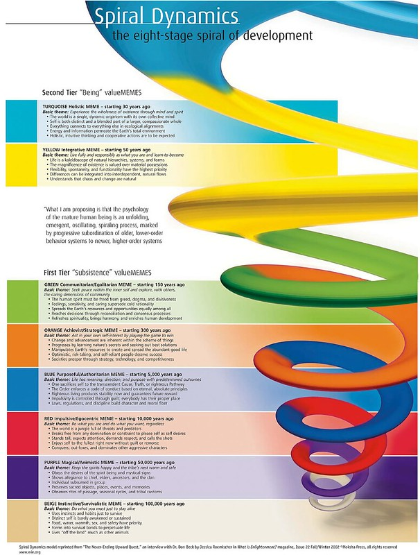 WIE Spiral Dynamics