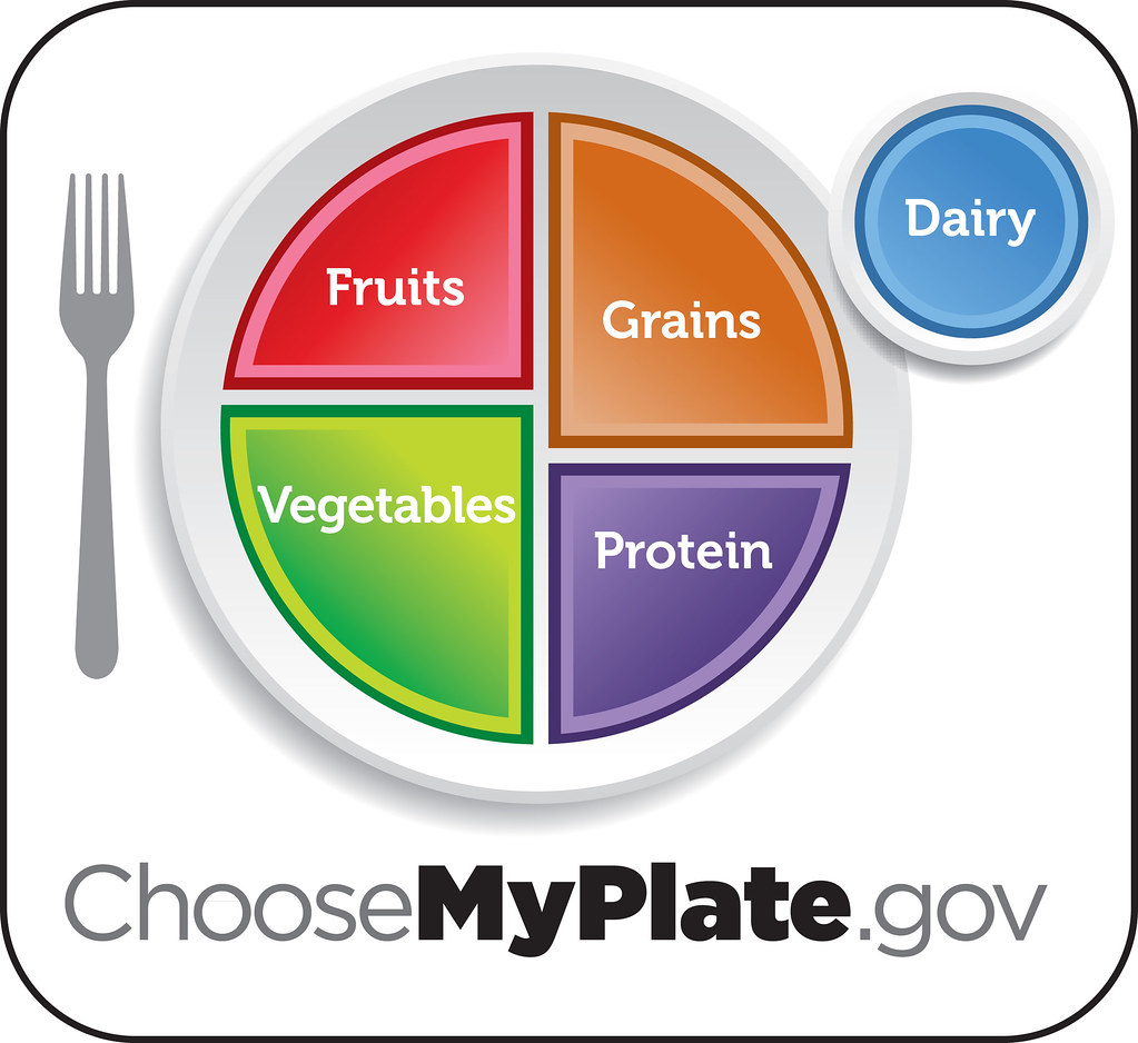 MyPlate Logo - by USDAgov MyPlate Logo - by USDAgov