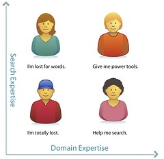 2-03. Expertise types   by Peter Morville