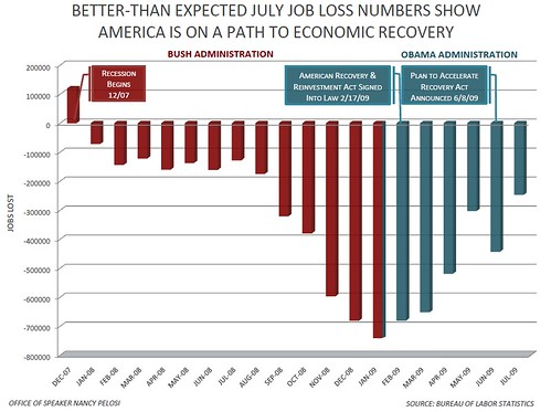 July Job Loss Better Than Expected | by Speaker Nancy Pelosi