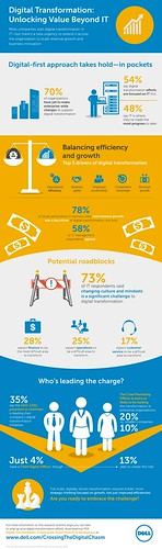 MarketPulse-Infographicjpg | by Dell's Official Flickr Page