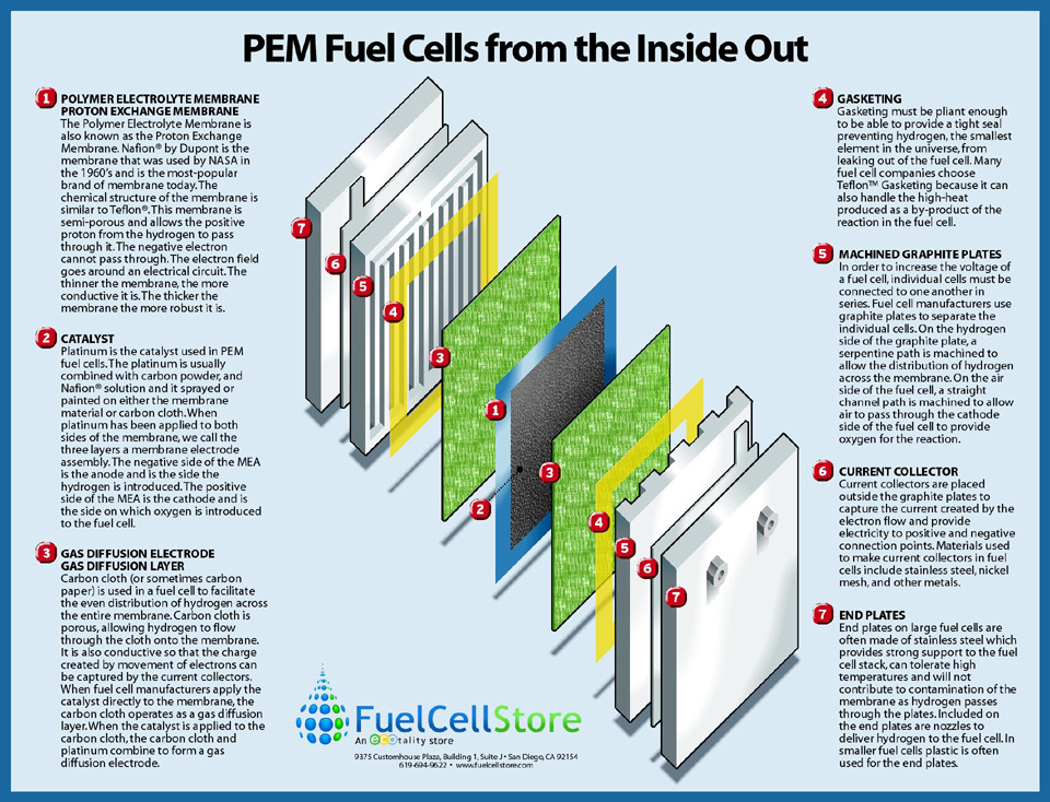 Fuel Cell poster - a photo on Flickriver