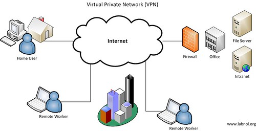 Virtual Private Network - VPN Diagram | by labnol