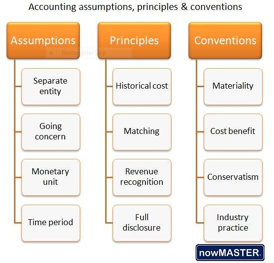 accounting-assumptions-principles-conventions | Peter