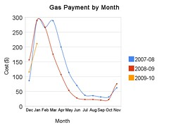Gas Payment by Month | by edkohler