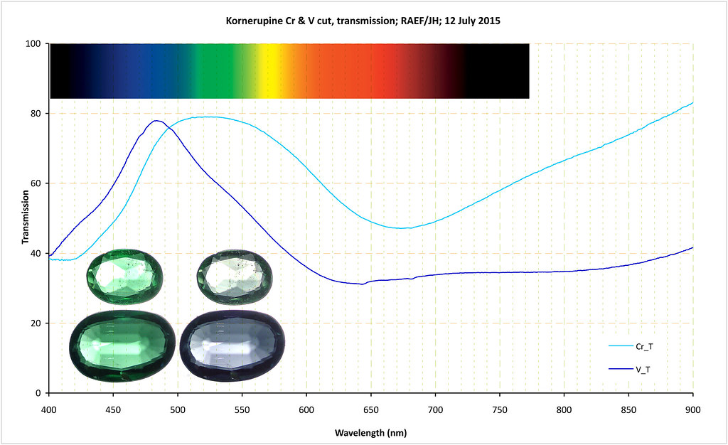 Chromium and Vanadium Kornerupine transmission | The purpose