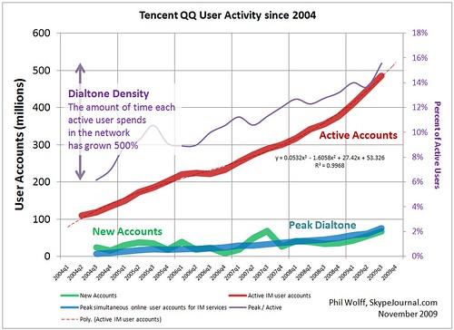 Tencent QQ User Activity Since 2004: Dialtone Density