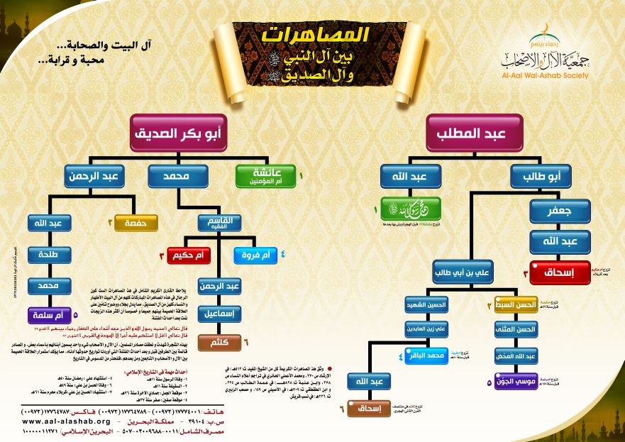 شجرة نسب مكرمة Muhannadknol 15