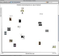 My Flickr Interestingness Timeline | by nicoladagostino