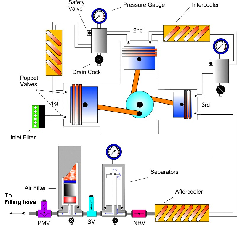 compressor schematic | High Pressure divers breathing air co… | FlickrFlickr