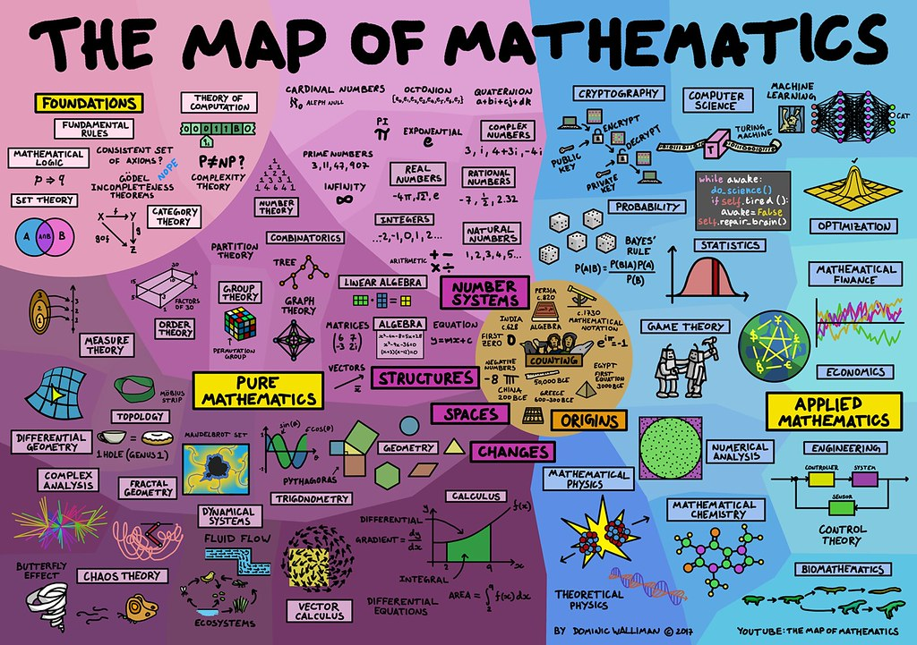 Mapping In Mathematics Map of Mathematics Poster | All of mathematics summarised in… | Flickr