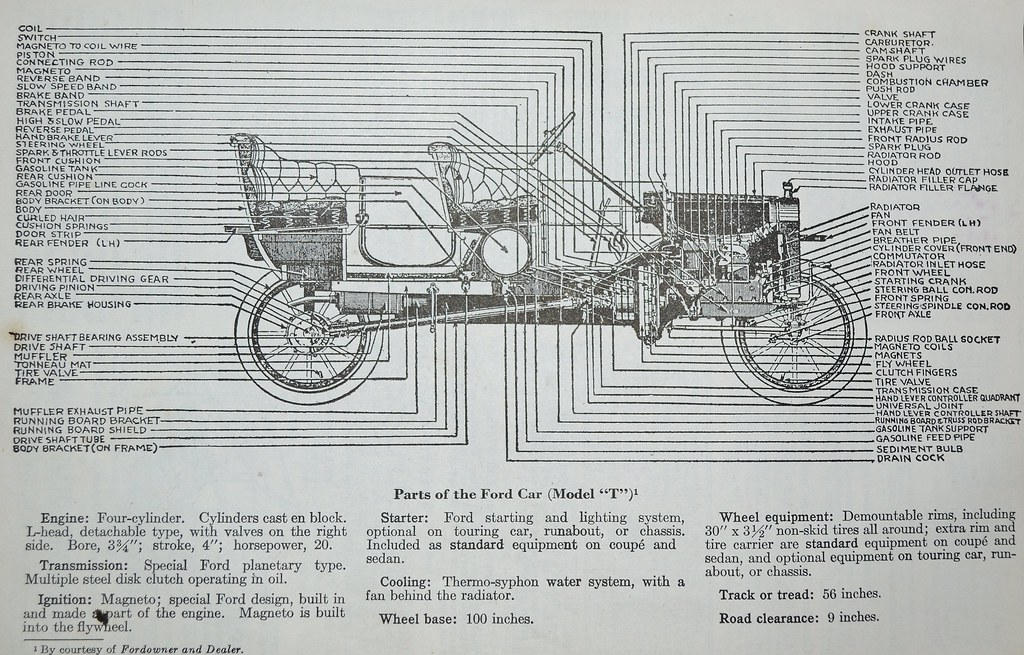 Ford Model T component parts - Dykes Automotive Encycloped