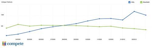 Bit.ly vs TinyURL.com Traffic | by edkohler