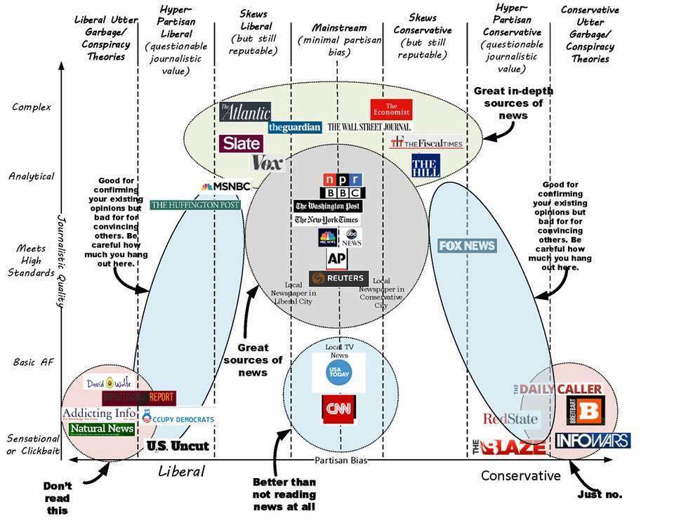 Fair and Fake News