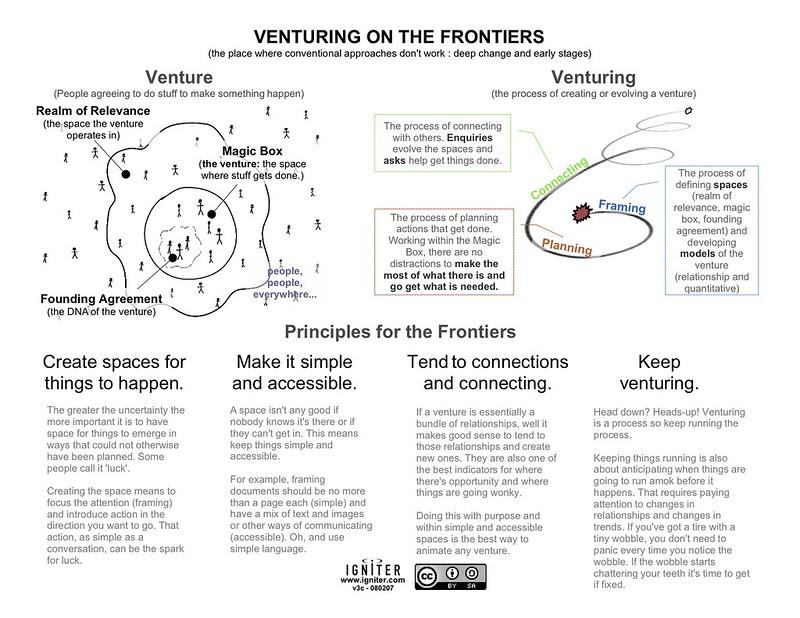 Venture Process
