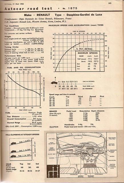 Renault Dauphine Gordini Road Test 1962 (2)