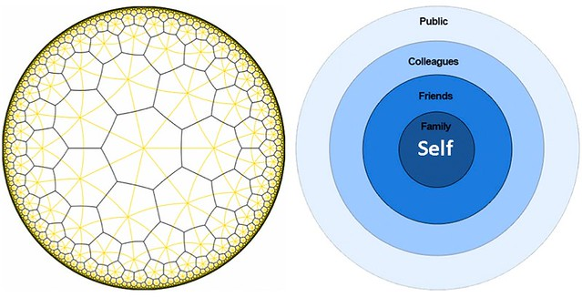 Applying Hyperbolic Geometry to Social Network Analysis | Flickr
