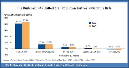Tax cuts for the Rich 'eh?