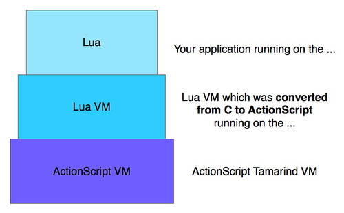 Lua on the Lua VM on the ActionScript VM | by vazexqi